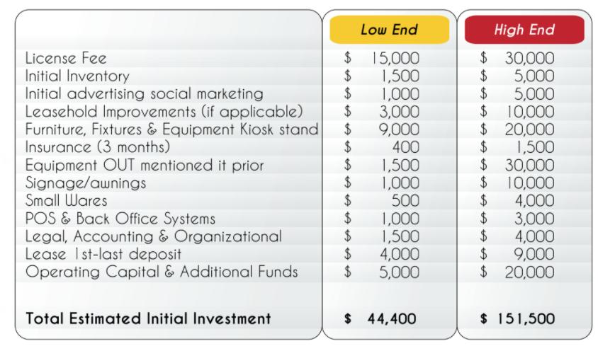pinsarella licensee investment figures